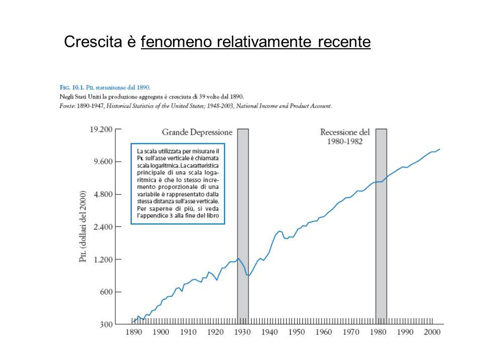 teorie della crescita: 1) Solow (1956), basata sul tasso di risparmio 2) progresso tecnico e capitale umano, crescita endogena (fine anni '80 – inizio '90)