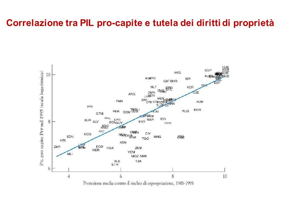 Correlazione tra PIL pro-capite e tutela dei diritti di proprietà