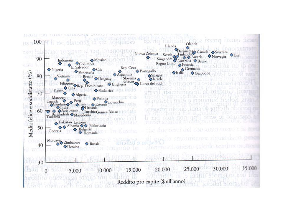 Dove trovare i DATI Crescita e indicatori di benessere: World Value Surveys http://www.worldvaluessurvey.org/ Corruzione: Transparency International http://www.transparency.org http://www.transparency.org/research Governance e istituzioni: Indici di Kauffman http://info.worldbank.org/governance/wgi/index.asp http://info.worldbank.org/governance/wgi/sc_country.asp Altri dati: World Bank, IMF