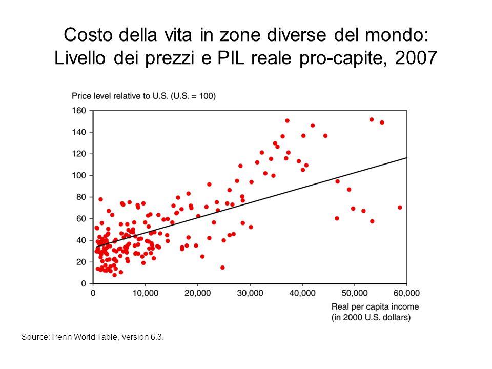 Costo della vita in zone diverse del mondo: Livello dei prezzi e PIL reale pro-capite, 2007 Source: Penn World Table, version 6.3.