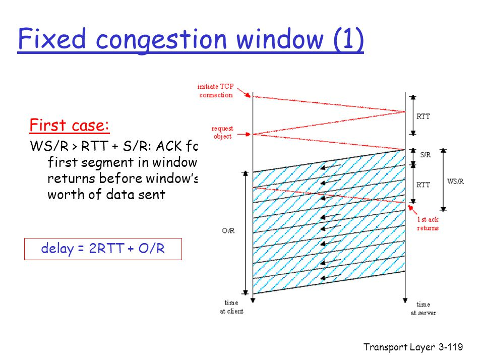 Transport Layer3-119 Fixed congestion window (1) First case: WS/R > RTT + S/R: ACK for first segment in window returns before window's worth of data s