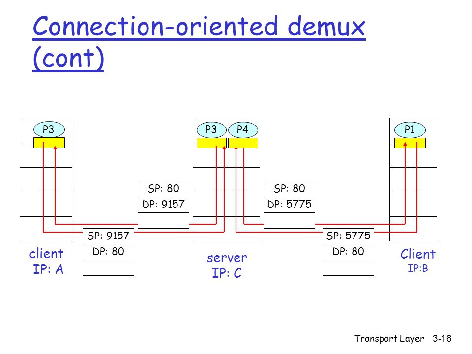 Transport Layer3-16 Connection-oriented demux (cont) Client IP:B P3 client IP: A P1 P3 server IP: C SP: 80 DP: 9157 SP: 9157 DP: 80 SP: 80 DP: 5775 SP