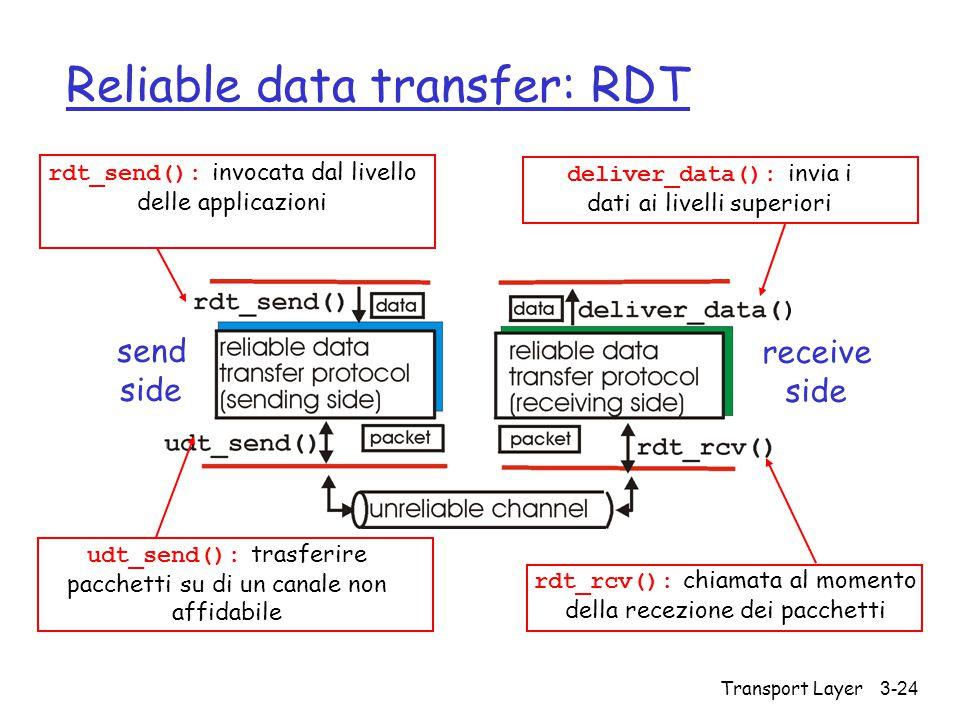 Transport Layer3-24 Reliable data transfer: RDT send side receive side rdt_send(): invocata dal livello delle applicazioni udt_send(): trasferire pacc