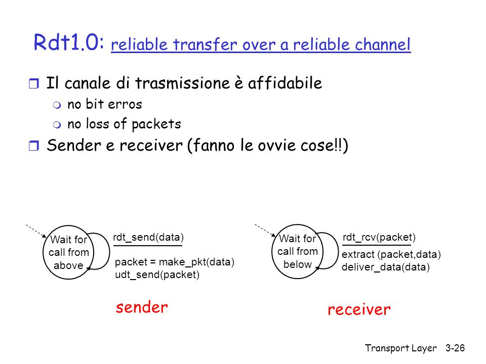Transport Layer3-26 Rdt1.0: reliable transfer over a reliable channel r Il canale di trasmissione è affidabile m no bit erros m no loss of packets r S