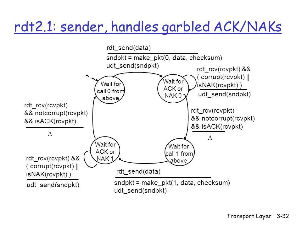 Transport Layer3-32 rdt2.1: sender, handles garbled ACK/NAKs Wait for call 0 from above sndpkt = make_pkt(0, data, checksum) udt_send(sndpkt) rdt_send