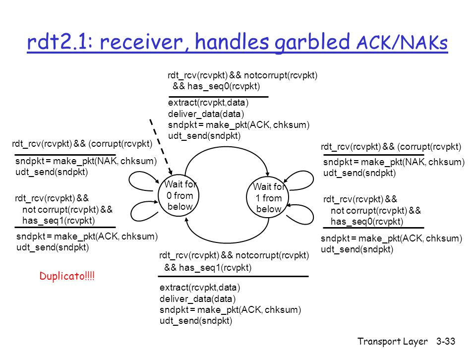 Transport Layer3-33 rdt2.1: receiver, handles garbled ACK/NAKs Wait for 0 from below sndpkt = make_pkt(NAK, chksum) udt_send(sndpkt) rdt_rcv(rcvpkt) &