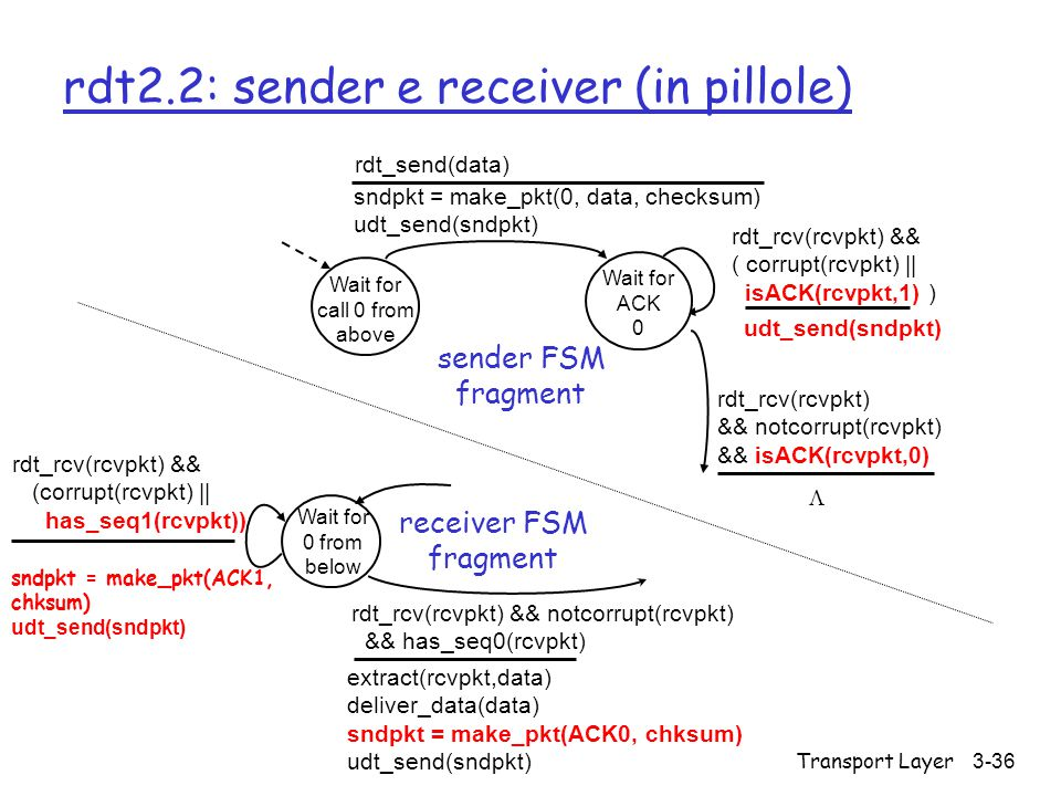 Transport Layer3-36 rdt2.2: sender e receiver (in pillole) Wait for call 0 from above sndpkt = make_pkt(0, data, checksum) udt_send(sndpkt) rdt_send(d