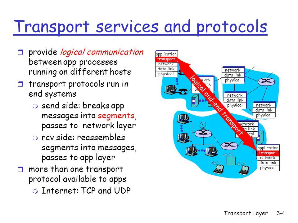 Transport Layer3-105 TCP: Controllo della Congestione  La banda di trasmissione è limitata dalla dimensione della finestra di congestione Congwin : r w segmenti di dimensione MSS trasmessi in un RTT: throughput = w * MSS RTT Bytes/sec Congwin