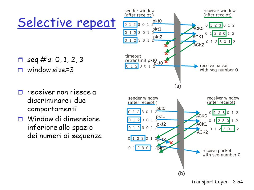 Transport Layer3-54 Selective repeat r seq #'s: 0, 1, 2, 3 r window size=3 r receiver non riesce a discriminare i due comportamenti r Window di dimens