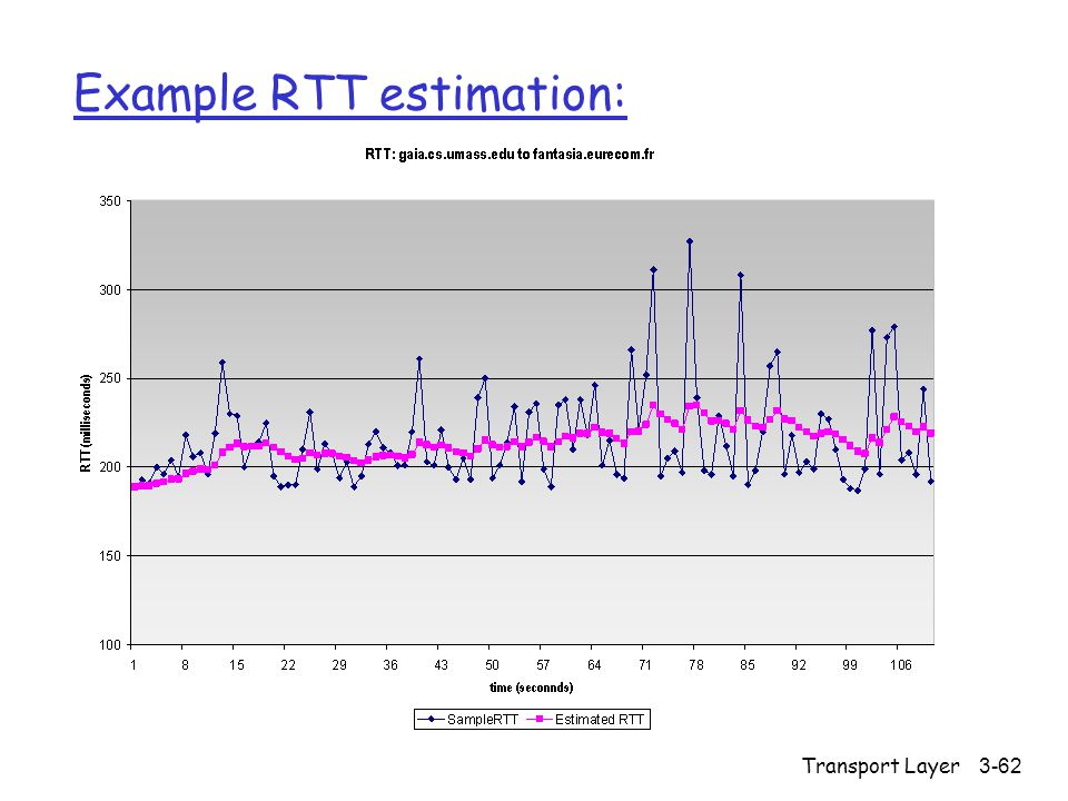 Transport Layer3-62 Example RTT estimation: