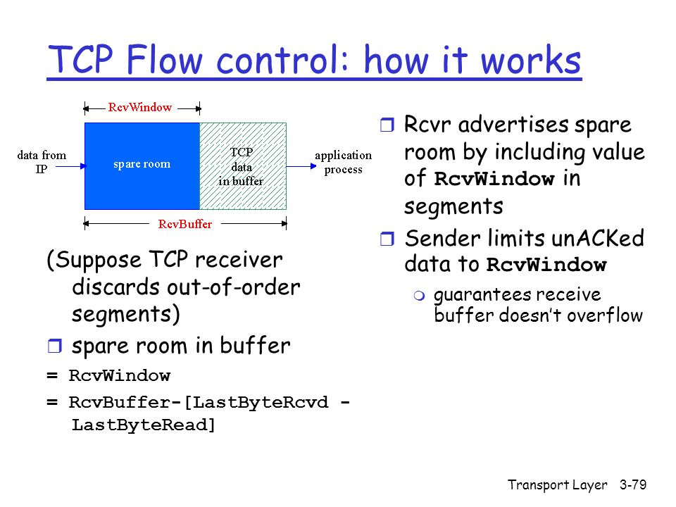 Transport Layer3-79 TCP Flow control: how it works (Suppose TCP receiver discards out-of-order segments)  spare room in buffer = RcvWindow = RcvBuffe