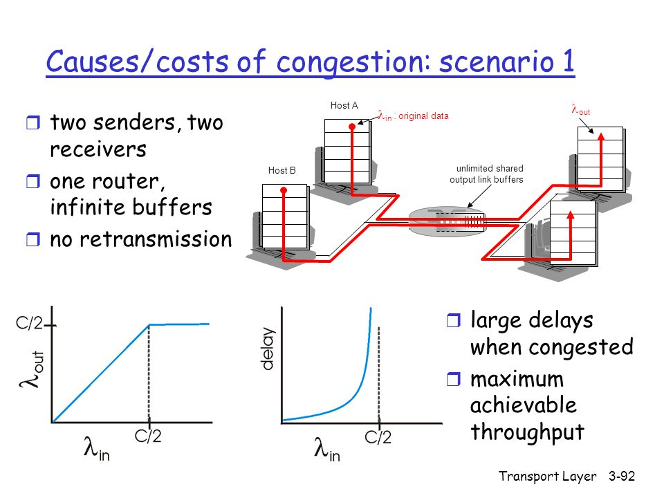 Transport Layer3-92 Causes/costs of congestion: scenario 1 r two senders, two receivers r one router, infinite buffers r no retransmission r large del