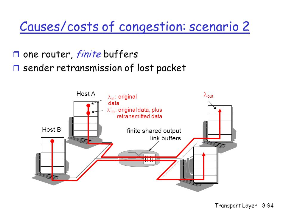 Transport Layer3-94 Causes/costs of congestion: scenario 2 r one router, finite buffers r sender retransmission of lost packet finite shared output li