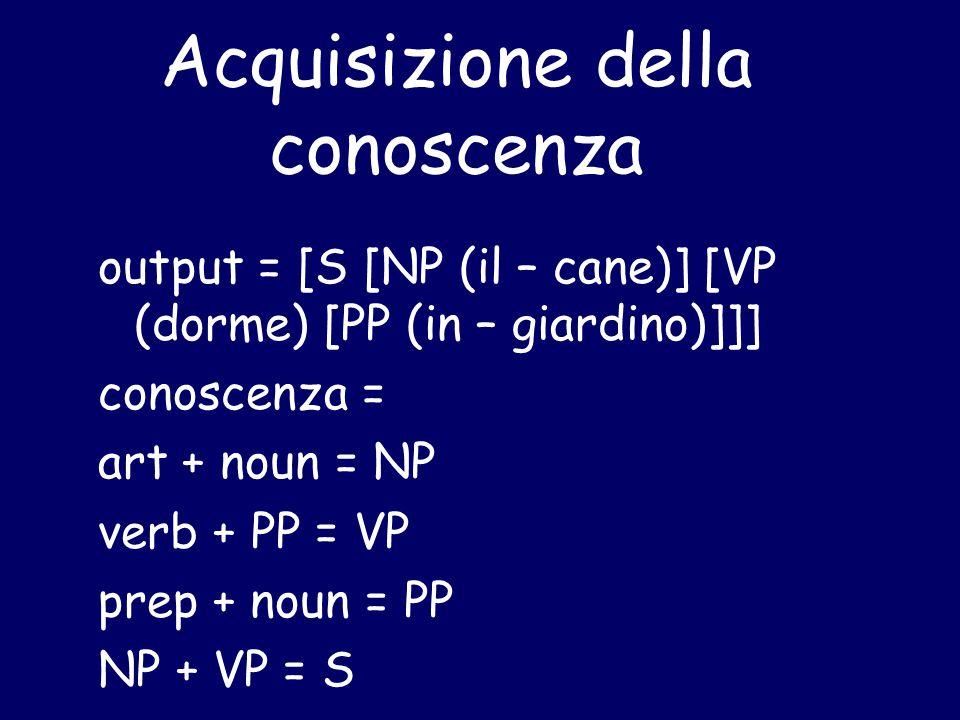 Acquisizione della conoscenza output = [S [NP (il – cane)] [VP (dorme) [PP (in – giardino)]]] conoscenza = art + noun = NP verb + PP = VP prep + noun = PP NP + VP = S