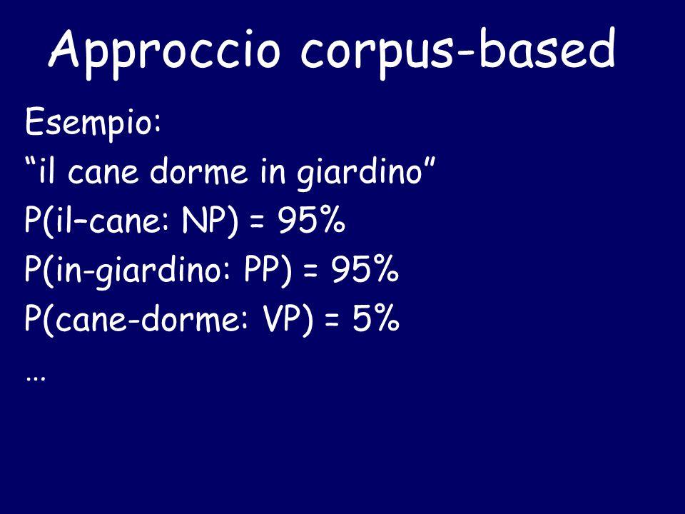 Approccio corpus-based Esempio: il cane dorme in giardino P(il–cane: NP) = 95% P(in-giardino: PP) = 95% P(cane-dorme: VP) = 5% …