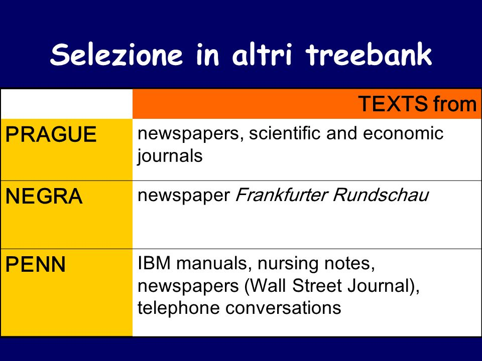 TEXTS from PRAGUE newspapers, scientific and economic journals NEGRA newspaper Frankfurter Rundschau PENN IBM manuals, nursing notes, newspapers (Wall Street Journal), telephone conversations Selezione in altri treebank