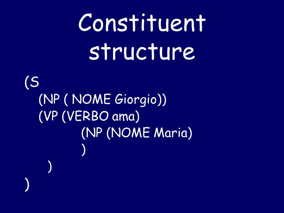 Constituent structure (S (NP ( NOME Giorgio)) (VP (VERBO ama) (NP (NOME Maria) )