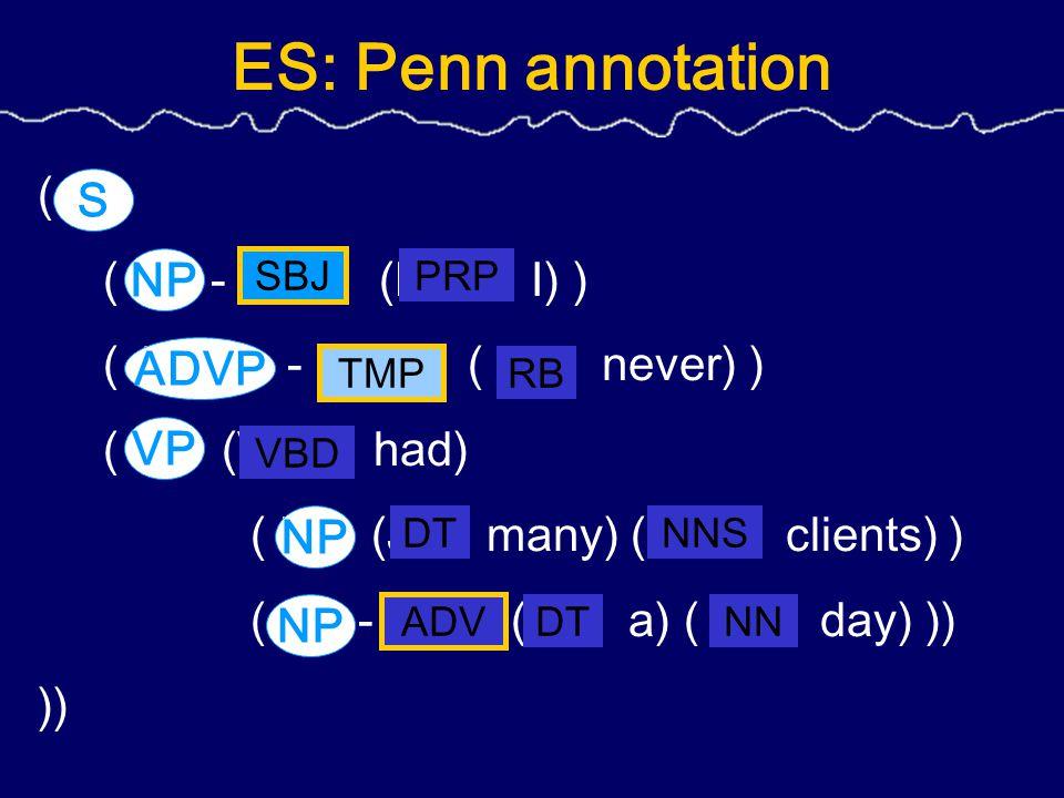ES: Penn annotation ( S ( NP - SBJ (PRP I) ) ( ADVP - TMP ( RB never) ) ( VP (VBD had) ( NP (JJ many) (NNS clients) ) ( NP - ADV (DT a) ( NN day) )) )) NP VP NP ADVP NP S SBJ TMP PRP RB VBD NNSDT NNDT ADV