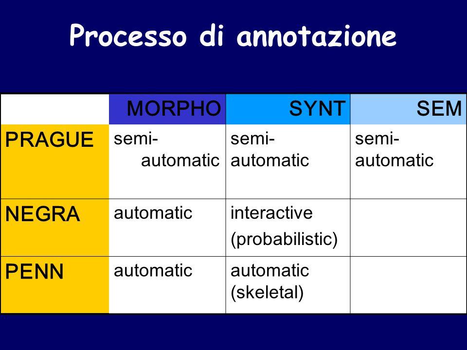MORPHOSYNTSEM PRAGUE semi- automatic NEGRA automaticinteractive (probabilistic) PENN automaticautomatic (skeletal) Processo di annotazione