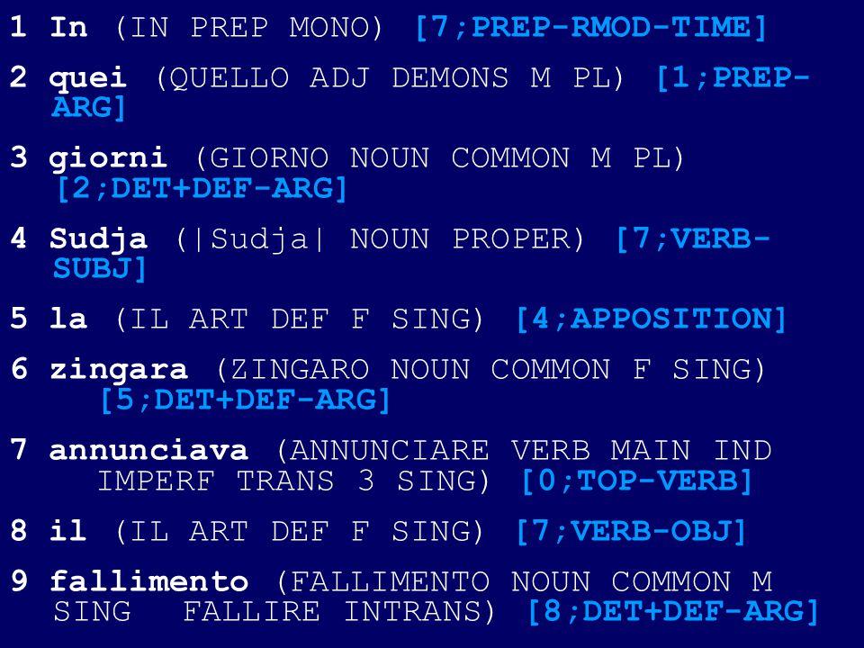 1 In (IN PREP MONO) [7;PREP-RMOD-TIME] 2 quei (QUELLO ADJ DEMONS M PL) [1;PREP- ARG] 3 giorni (GIORNO NOUN COMMON M PL) [2;DET+DEF-ARG] 4 Sudja (|Sudja| NOUN PROPER) [7;VERB- SUBJ] 5 la (IL ART DEF F SING) [4;APPOSITION] 6 zingara (ZINGARO NOUN COMMON F SING) [5;DET+DEF-ARG] 7 annunciava (ANNUNCIARE VERB MAIN IND IMPERF TRANS 3 SING) [0;TOP-VERB] 8 il (IL ART DEF F SING) [7;VERB-OBJ] 9 fallimento (FALLIMENTO NOUN COMMON M SING FALLIRE INTRANS) [8;DET+DEF-ARG]