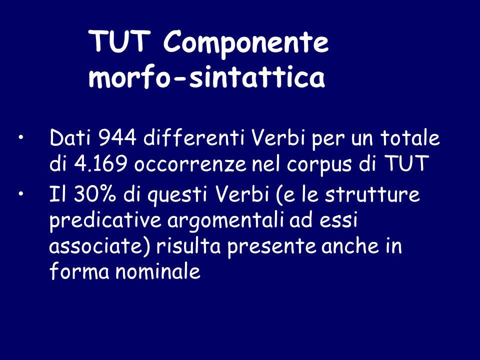 Dati 944 differenti Verbi per un totale di 4.169 occorrenze nel corpus di TUT Il 30% di questi Verbi (e le strutture predicative argomentali ad essi associate) risulta presente anche in forma nominale TUT Componente morfo-sintattica