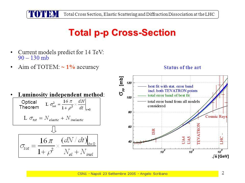 3 Total Cross Section, Elastic Scattering and Diffraction Dissociation at the LHC CSN1 - Napoli 23 Settembre 2005 - Angelo Scribano Argomenti trattati: single e double Pomeron exchange, eventi  e  p, low-x physics, forward physics Coordinamento a cura di A.
