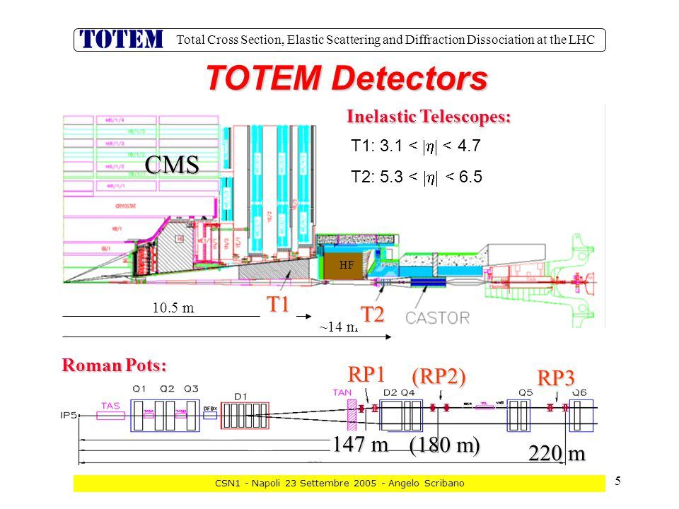 5 Total Cross Section, Elastic Scattering and Diffraction Dissociation at the LHC CSN1 - Napoli 23 Settembre 2005 - Angelo Scribano TOTEM Detectors RP1 (RP2) RP3 220 m (180 m) 147 m Roman Pots: ~14 m CMS T1:  3.1 <  < 4.7 T2: 5.3 <  < 6.5 10.5 m T1 T2 HF Inelastic Telescopes: