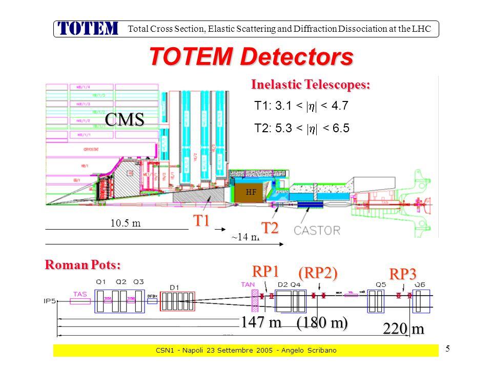 16 Total Cross Section, Elastic Scattering and Diffraction Dissociation at the LHC CSN1 - Napoli 23 Settembre 2005 - Angelo Scribano TELESCOPIO T1 ATTIVITA' 2006 GENOVA CSC  Costruzione del rivelatore.