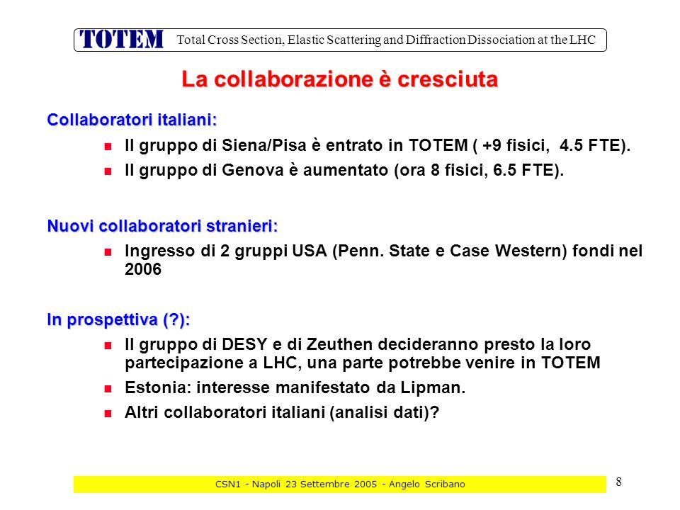19 Total Cross Section, Elastic Scattering and Diffraction Dissociation at the LHC CSN1 - Napoli 23 Settembre 2005 - Angelo Scribano  Attività : In sede:  Setup test di un modulo GEM-T2 letto con APV (Q4 2005) (in attesa di avere disponibili i VFAT2xlettura digitale)  Test con sorgente e cosmici  Test dei rivelatori T2 ( 2006-2007)  Simulazione del T2 e studi di rate  Progettazione trigger system  Contributo alla progettazione e realizzazione scheda di FE GEM con VFAT2 e CC Al CERN: Test dei rivelatori T2 (2006-2007) Test di integrazione con l'elettronica di CMS nel CMS 904 lab (Q1 2006) Test beam di 20 moduli finali T2 (2006) Assemblaggio e integrazione di T2 (Q3-4 2006 & Q1-2 2007) Pisa/Siena
