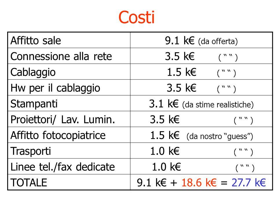 Costi Affitto sale9.1 k€ (da offerta) Connessione alla rete3.5 k€ ( ) Cablaggio1.5 k€ ( ) Hw per il cablaggio3.5 k€ ( ) Stampanti3.1 k€ (da stime realistiche) Proiettori/ Lav.