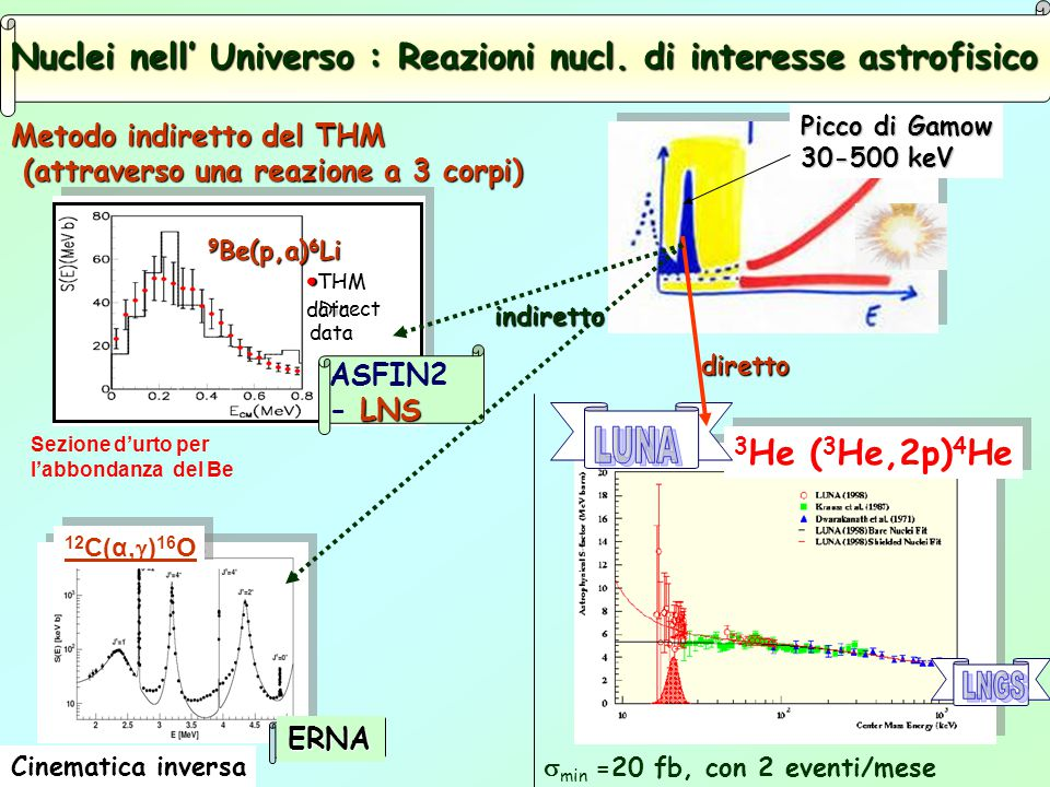 9 Be(p,a) 6 Li - Direct data THM data THM data - Direct data THM data THM data Nuclei nell' Universo : Reazioni nucl.