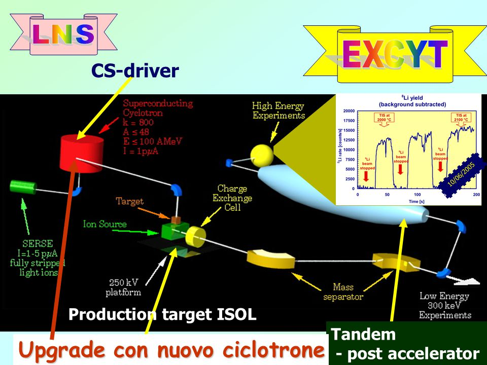 CS-driver Production target ISOL Tandem - post accelerator 10/06/2005 Upgrade con nuovo ciclotrone