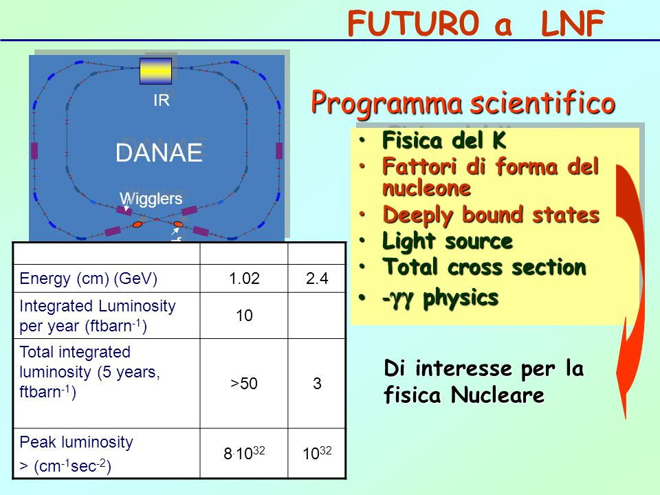 DANAE IR Wigglers rf FUTUR0 a LNF Energy (cm) (GeV)1.022.4 Integrated Luminosity per year (ftbarn -1 ) 10 Total integrated luminosity (5 years, ftbarn -1 ) >503 Peak luminosity > (cm -1 sec -2 ) 8.