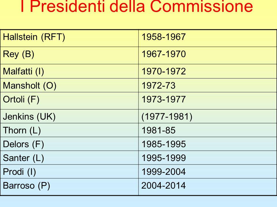 I Presidenti della Commissione Hallstein (RFT)1958-1967 Rey (B)1967-1970 Malfatti (I)1970-1972 Mansholt (O)1972-73 Ortoli (F)1973-1977 Jenkins (UK)(1977-1981) Thorn (L)1981-85 Delors (F)1985-1995 Santer (L)1995-1999 Prodi (I)1999-2004 Barroso (P)2004-2014