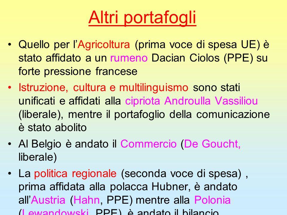 Altri portafogli Quello per l'Agricoltura (prima voce di spesa UE) è stato affidato a un rumeno Dacian Ciolos (PPE) su forte pressione francese Istruz