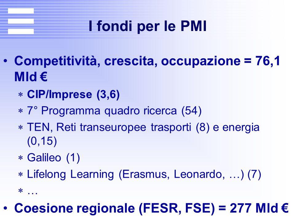 I fondi per le PMI Competitività, crescita, occupazione = 76,1 Mld €  CIP/Imprese (3,6)  7° Programma quadro ricerca (54)  TEN, Reti transeuropee t