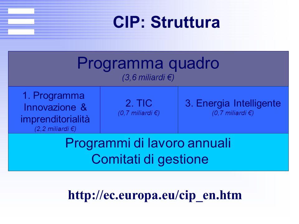 CIP: Struttura Programma quadro (3,6 miliardi €) 1. Programma Innovazione & imprenditorialità (2,2 miliardi €) 2. TIC (0,7 miliardi €) 3. Energia Inte