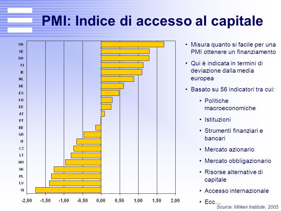 PMI: Indice di accesso al capitale Misura quanto si facile per una PMI ottenere un finanziamento Qui è indicata in termini di deviazione dalla media e