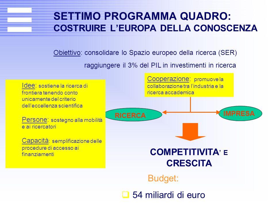 SETTIMO PROGRAMMA QUADRO: COSTRUIRE L'EUROPA DELLA CONOSCENZA Obiettivo: consolidare lo Spazio europeo della ricerca (SER) raggiungere il 3% del PIL i