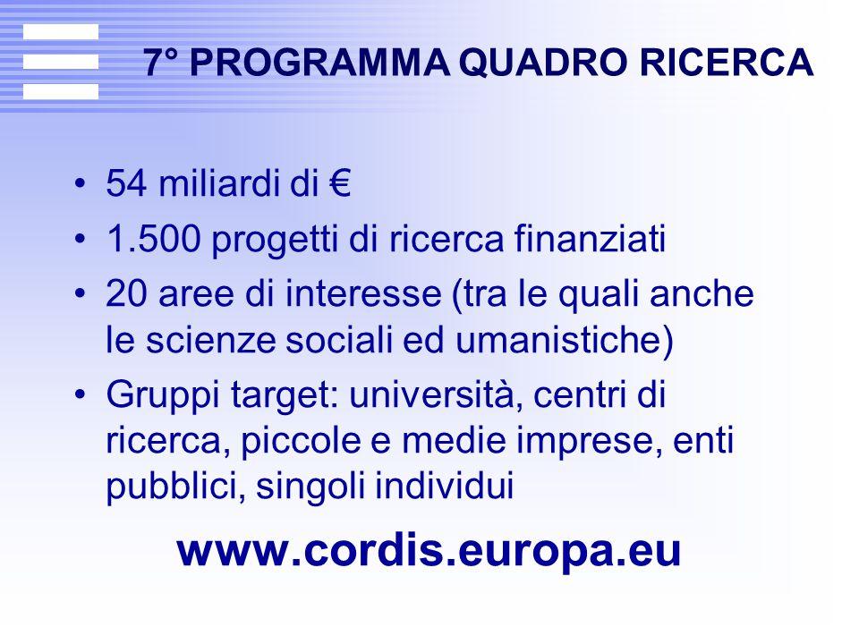 7° PROGRAMMA QUADRO RICERCA 54 miliardi di € 1.500 progetti di ricerca finanziati 20 aree di interesse (tra le quali anche le scienze sociali ed umani