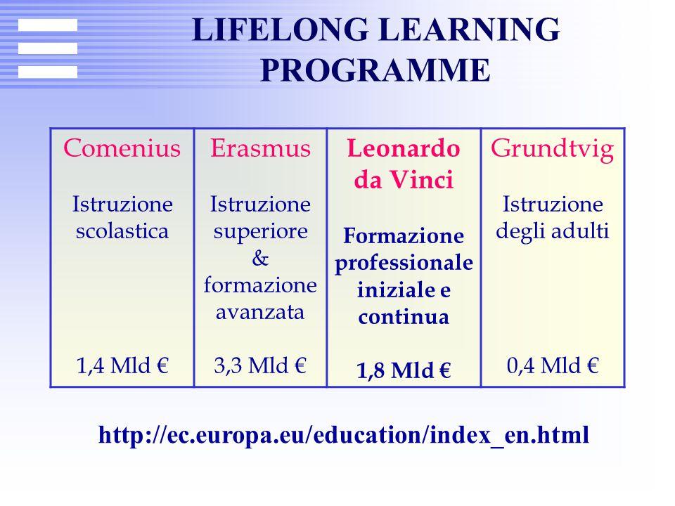 LIFELONG LEARNING PROGRAMME Comenius Istruzione scolastica 1,4 Mld € Erasmus Istruzione superiore & formazione avanzata 3,3 Mld € Leonardo da Vinci Fo