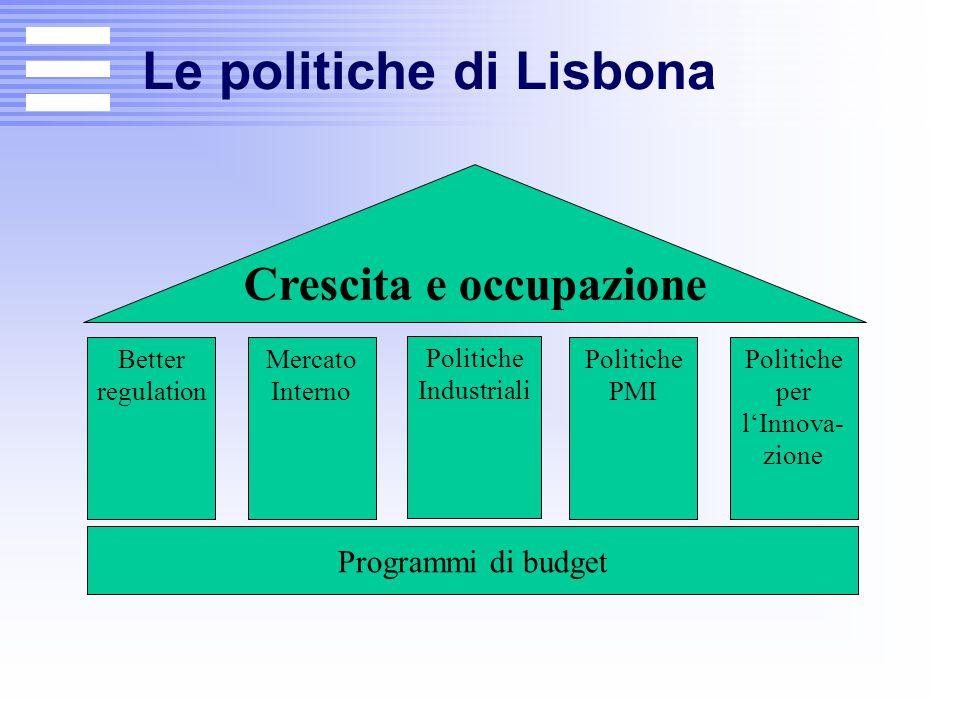 Obiettivi di Lisbona Occupazione (tasso medio di occupazione al 70%); Riforme economiche ; Innovazione per incentivare la competitività; Ricerca e sviluppo (3% PIL; I: 1,2%) Coesione sociale ; Sostenibilità ambientale (20-20 2020) ; L'Unione europea come partner globale.