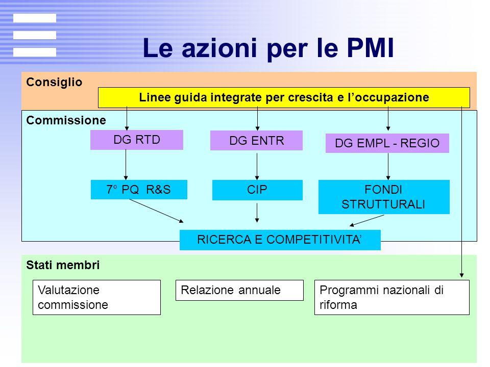 Le azioni per le PMI Consiglio Commissione Stati membri DG RTD FONDI STRUTTURALI Linee guida integrate per crescita e l'occupazione CIP RICERCA E COMP