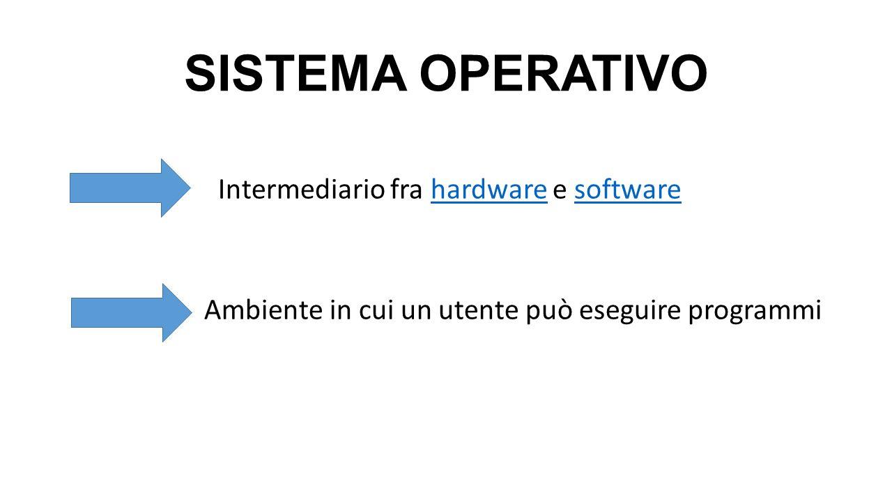 SISTEMA OPERATIVO Intermediario fra hardware e softwarehardwaresoftware Ambiente in cui un utente può eseguire programmi