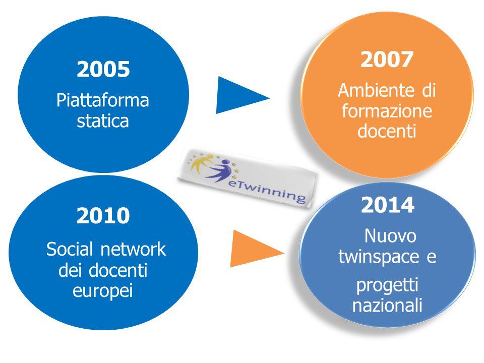 2005 Piattaforma statica 2007 Ambiente di formazione docenti 2010 Social network dei docenti europei 2014 Nuovo twinspace e progetti nazionali