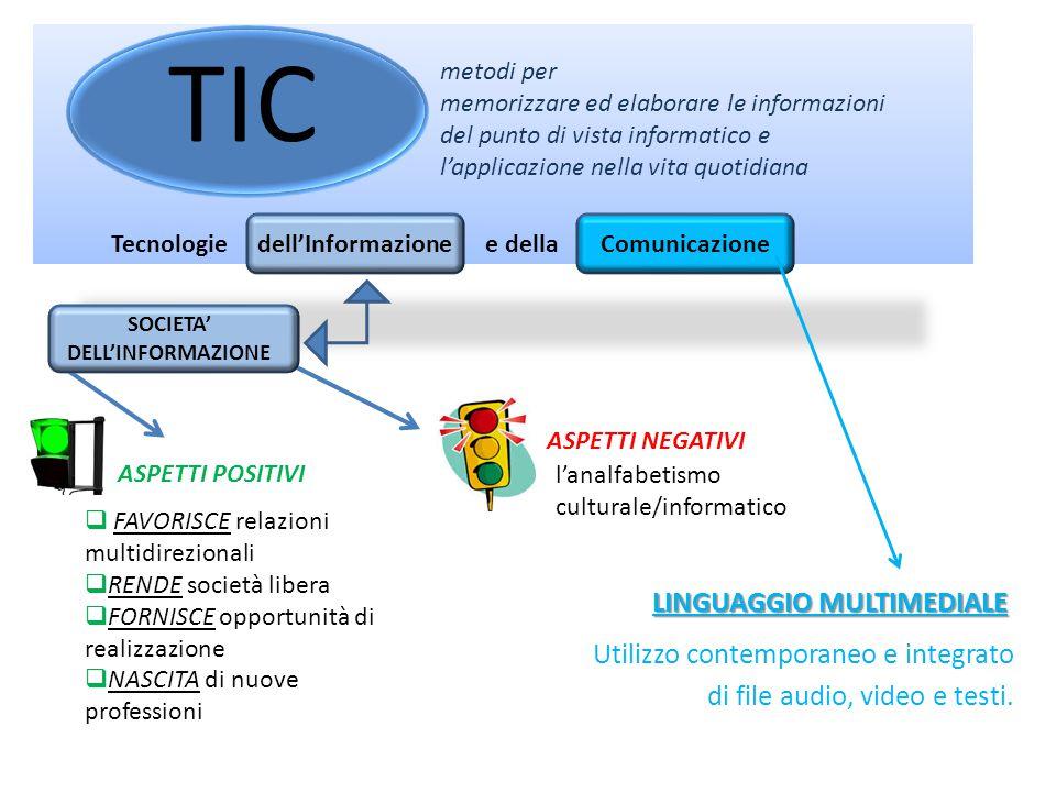 TIC Tecnologie dell'Informazione e della Comunicazione metodi per memorizzare ed elaborare le informazioni del punto di vista informatico e l'applicazione nella vita quotidiana  FAVORISCE relazioni multidirezionali  RENDE società libera  FORNISCE opportunità di realizzazione  NASCITA di nuove professioni SOCIETA' DELL'INFORMAZIONE ASPETTI POSITIVI ASPETTI NEGATIVI l'analfabetismo culturale/informatico LINGUAGGIO MULTIMEDIALE Utilizzo contemporaneo e integrato di file audio, video e testi.