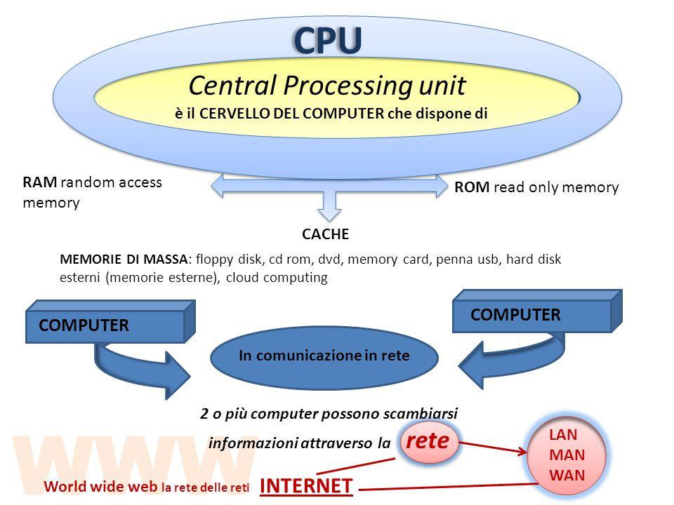 WWW CPU Central Processing unit è il CERVELLO DEL COMPUTER che dispone di RAM random access memory ROM read only memory CACHE MEMORIE DI MASSA: floppy disk, cd rom, dvd, memory card, penna usb, hard disk esterni (memorie esterne), cloud computing In comunicazione in rete 2 o più computer possono scambiarsi informazioni attraverso la rete LAN MAN WAN INTERNET COMPUTER World wide web la rete delle reti