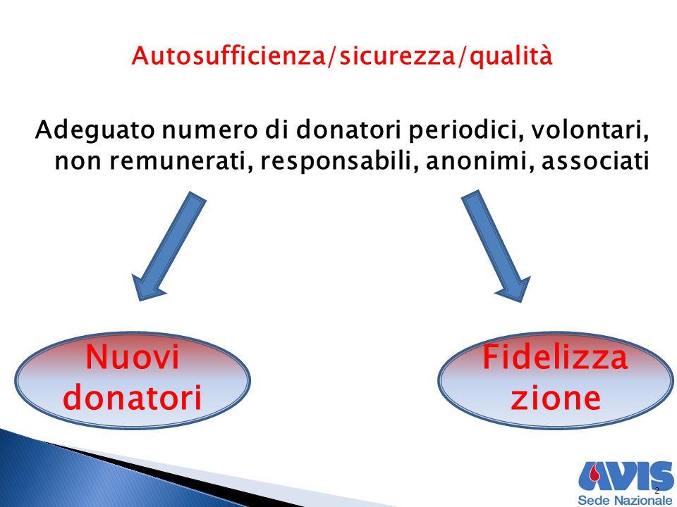2 Adeguato numero di donatori periodici, volontari, non remunerati, responsabili, anonimi, associati Autosufficienza/sicurezza/qualità Nuovi donatori Fidelizza zione