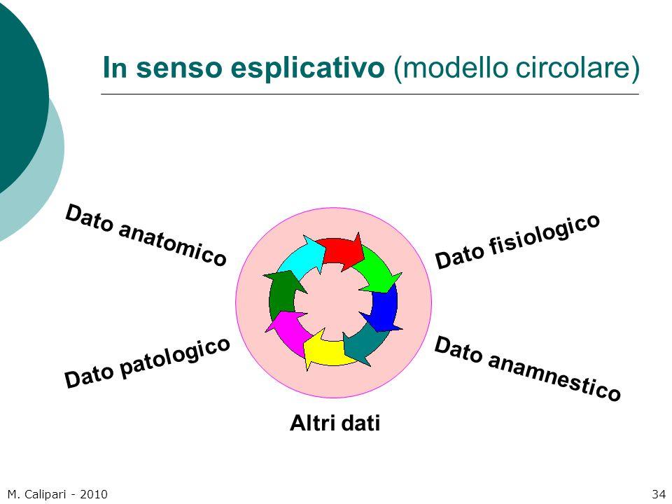 M. Calipari - 201034 I n senso esplicativo (modello circolare) Dato anatomico Dato patologico Dato fisiologico Dato anamnestico Altri dati