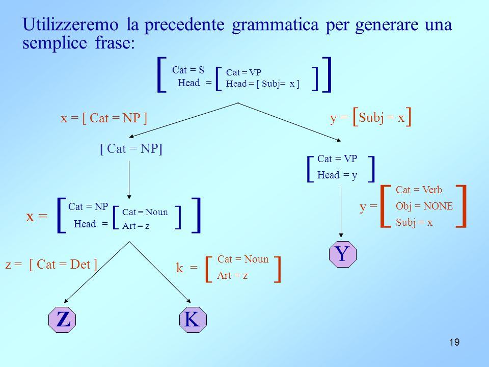 19 Utilizzeremo la precedente grammatica per generare una semplice frase: [ ] Cat = S Head = [ ] Cat = VP Head = [ Subj= x ] x = [ Cat = NP ] [ ] Cat = VP Head = y y = [ ] Cat = Verb Obj = NONE Subj = x [ ] Cat = NP Head = [ ] Cat = Noun Art = z z = [ Cat = Det ] [ ] Cat = Noun Art = z k = ZK Y y = [ Subj = x ] [ Cat = NP] x =